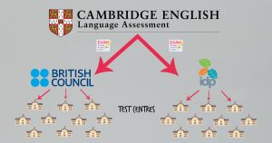 A visual representation of the the IELST organisation. At the top is Cambridge, who write the exams. Underneath are the British Council and IDP Australia, who oversee the implementation of the exams. Then at the bottom, are the test centres.