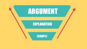A funnel to show how you can work backwards from an example to an argument to find ideas for your IELTS essay