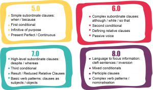 A chart that those the different grammar structures you can use in IELTS and what score they can expect to get