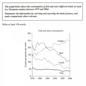Cambridge IELTS line graph 2 - how consumption of four types of meat and fish changed