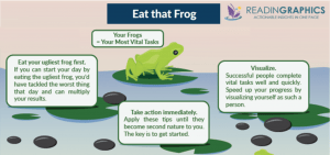 IELTS procrastination - Eat those frogs!